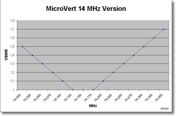 MV_vswr_14